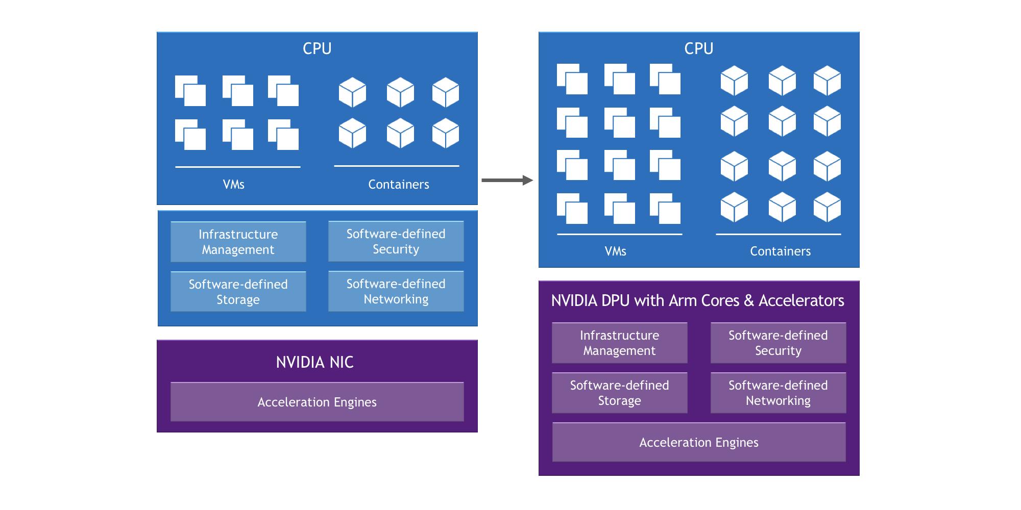 VMware Projet Monterey NVIDIA DPU