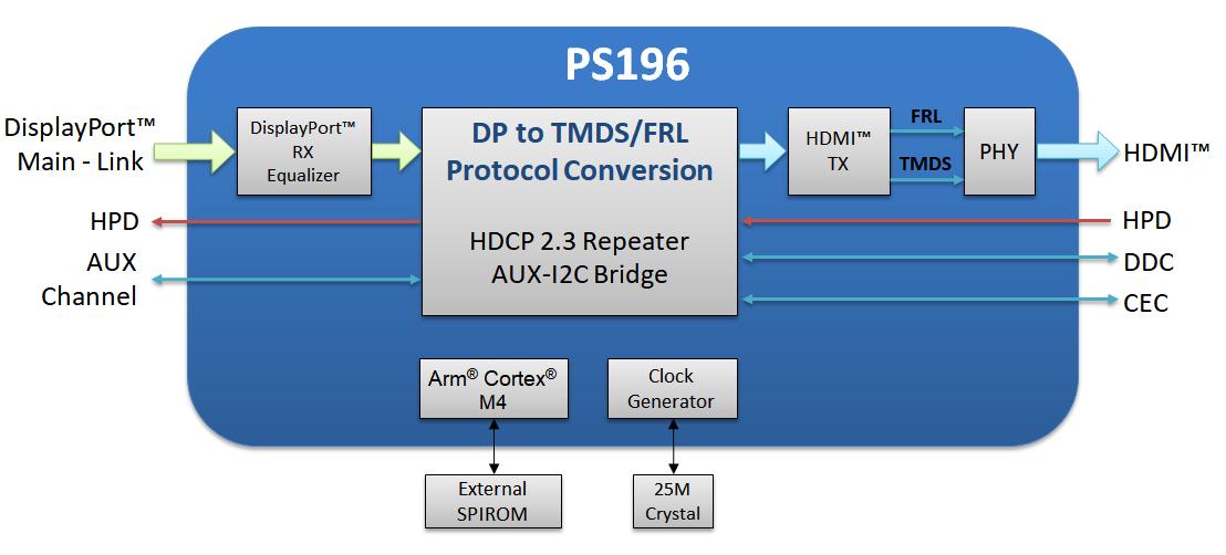 Parade Technologues PS196 DisplayPort 2.0
