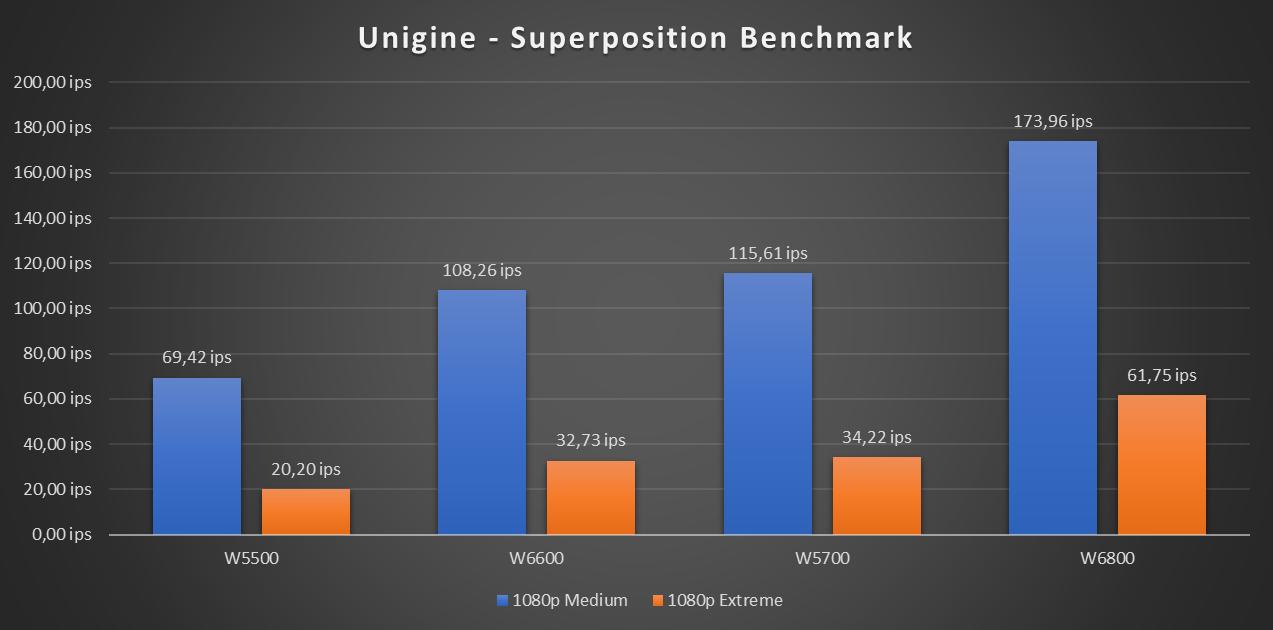 Radeon Pro W6600 Benchmark Superposition