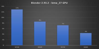 Radeon Pro W6600 Benchmark Blender