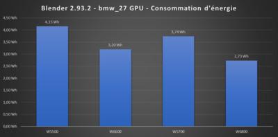 Radeon Pro W6600 Efficacité énergétique