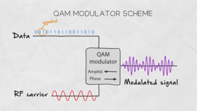 Modulation Signal QAM Wi-Fi