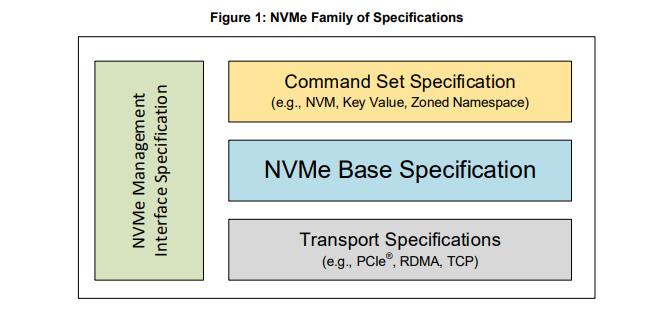 NVMe 2.0 Spec