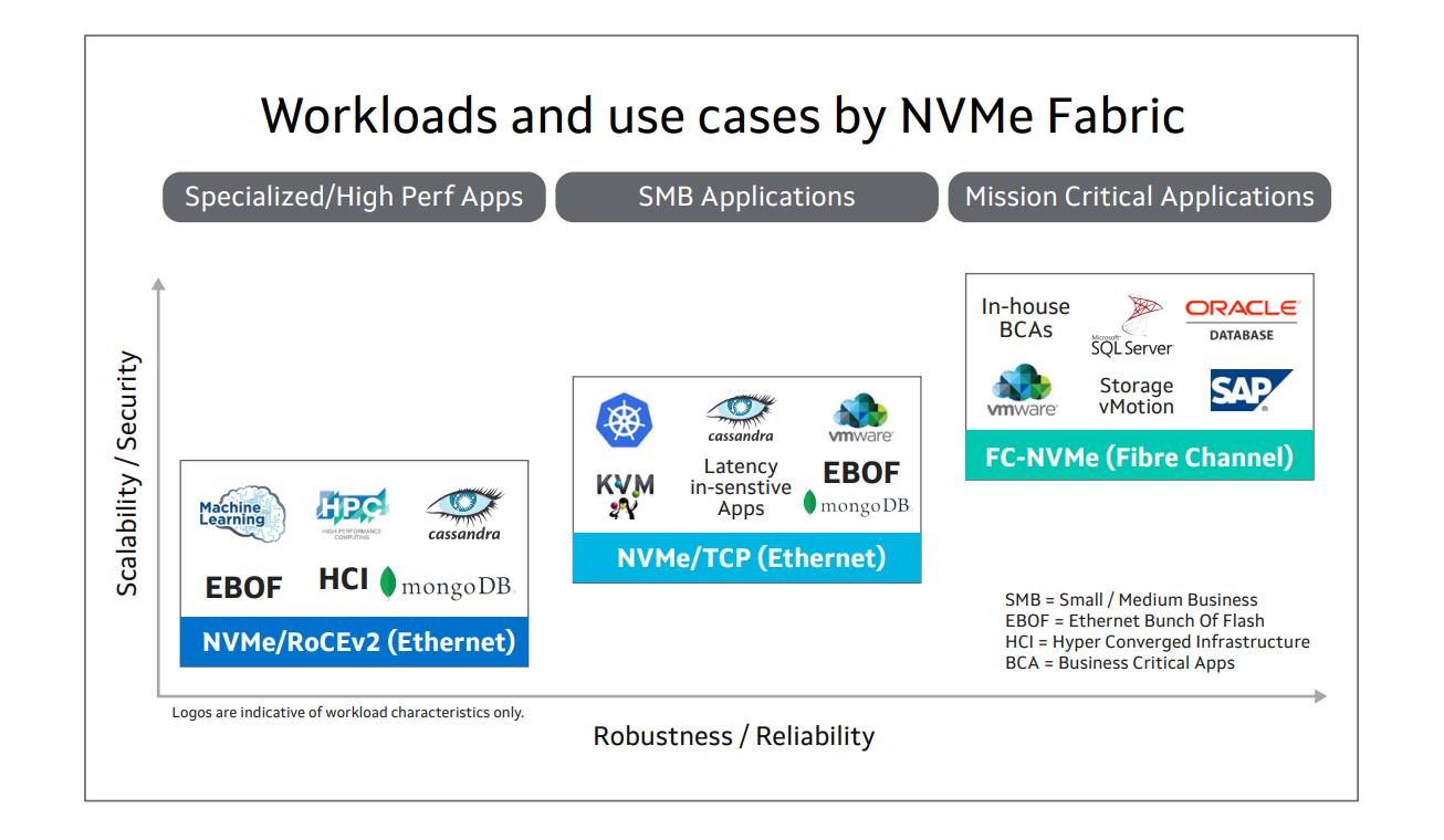 NVMe over Fabrics