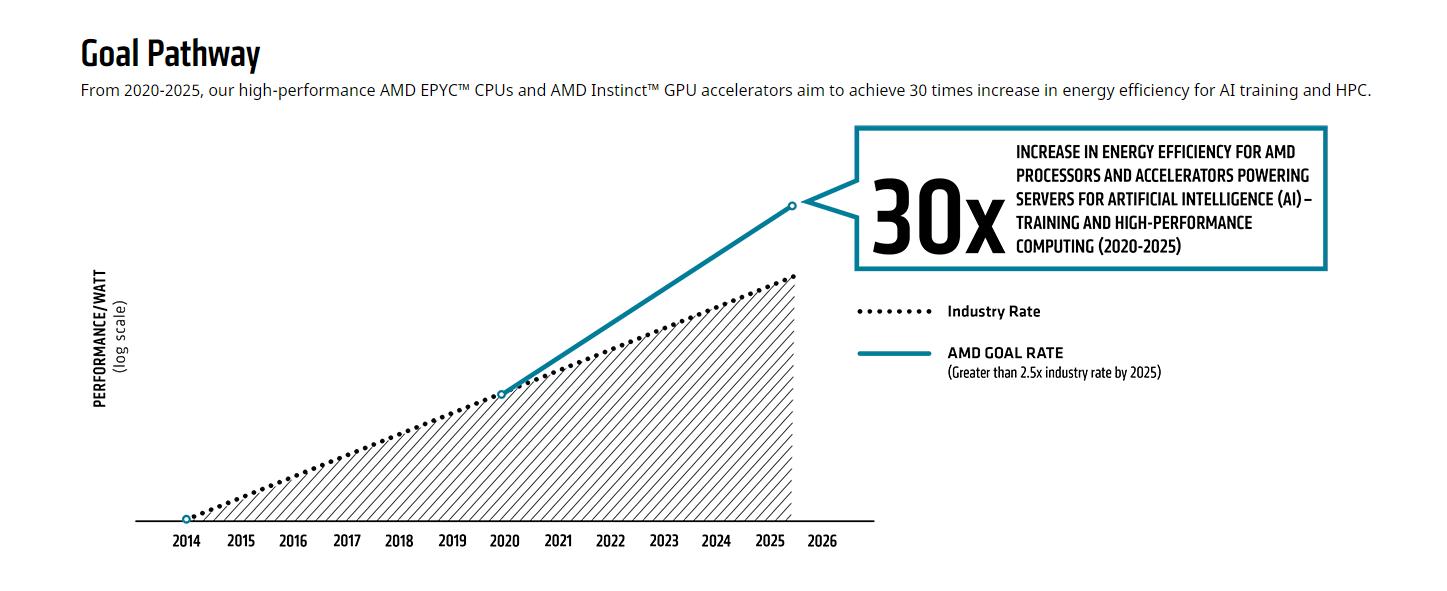 AMD Promesses Energétiques 2025