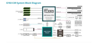 Gigabyte Serveur G182-C20 Ryzen Threadripper