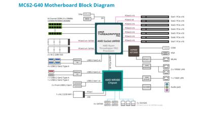 Gigabyte Carte mère MC62-G40 Ryzen Threadripper Pro