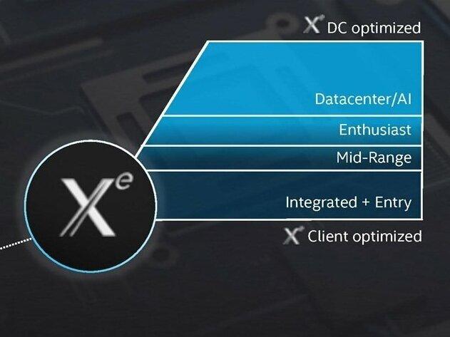 Sur Twitter, Intel vante ses GPU Xe sous toutes leurs formes