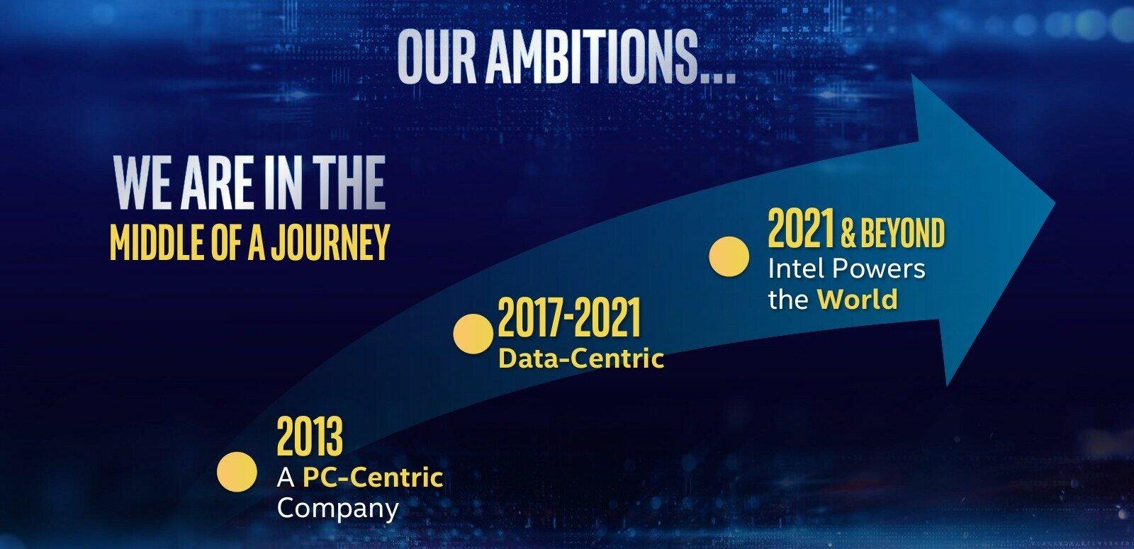 7 nm, architectures XPU, GPU Xe, One API : Intel dévoile sa feuille de route d'ici 2021