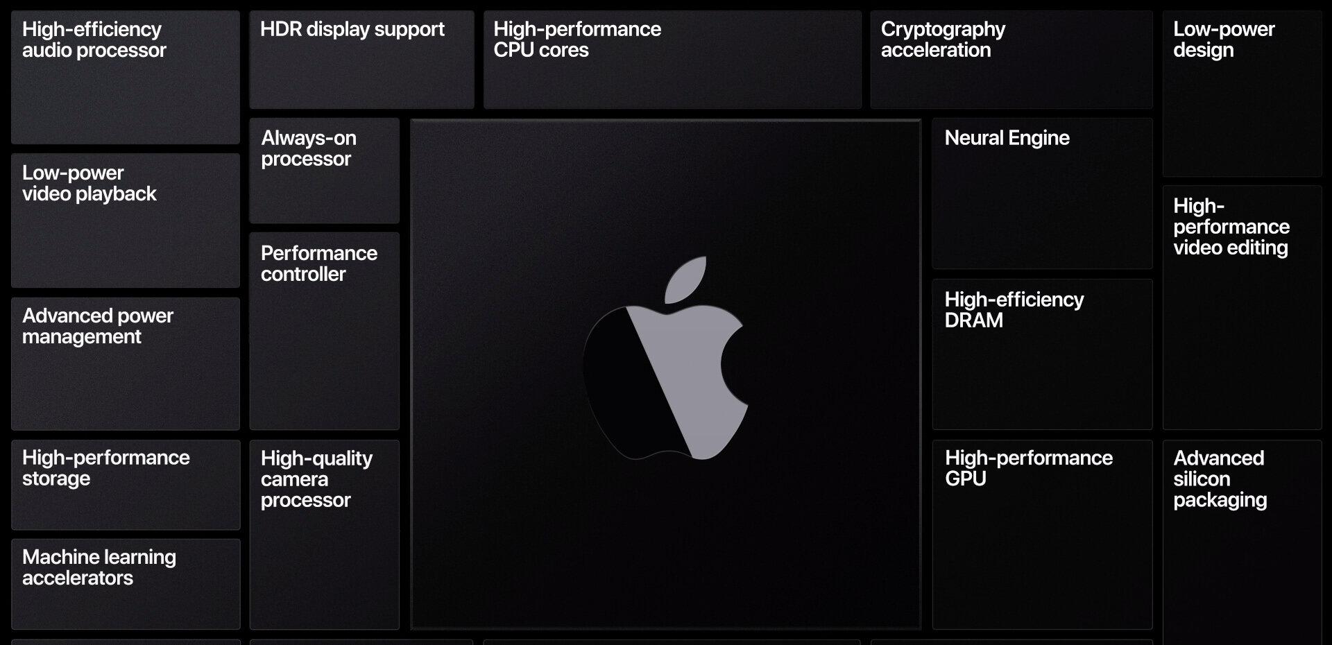 Apple vante ses SoC ARM, leurs fonctionnalités et la restauration de ses prochains Mac