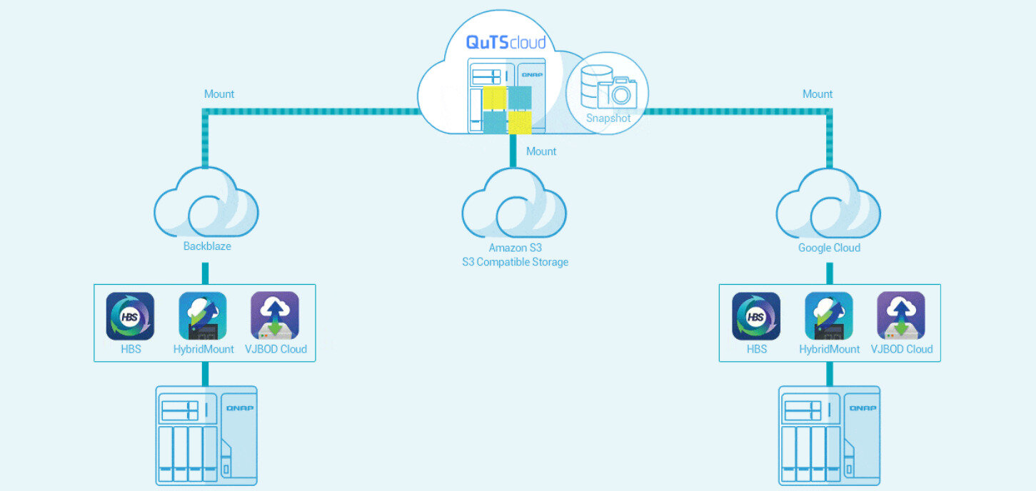 QNAP lance son QuTScloud : dès 9 dollars par mois ou 90 dollars par an