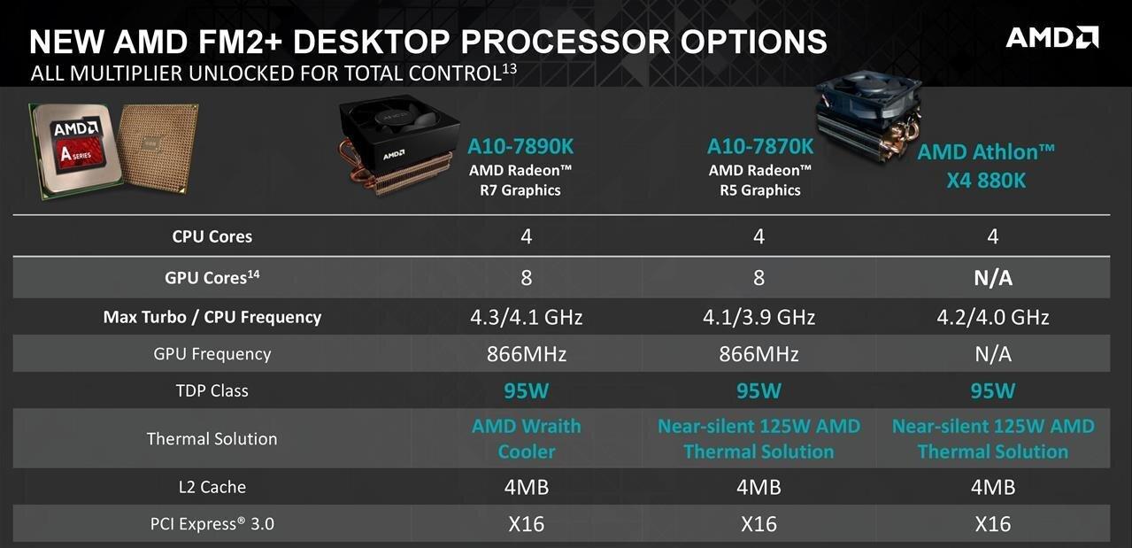 AMD A10-7890K : deux lancements valent mieux qu'un