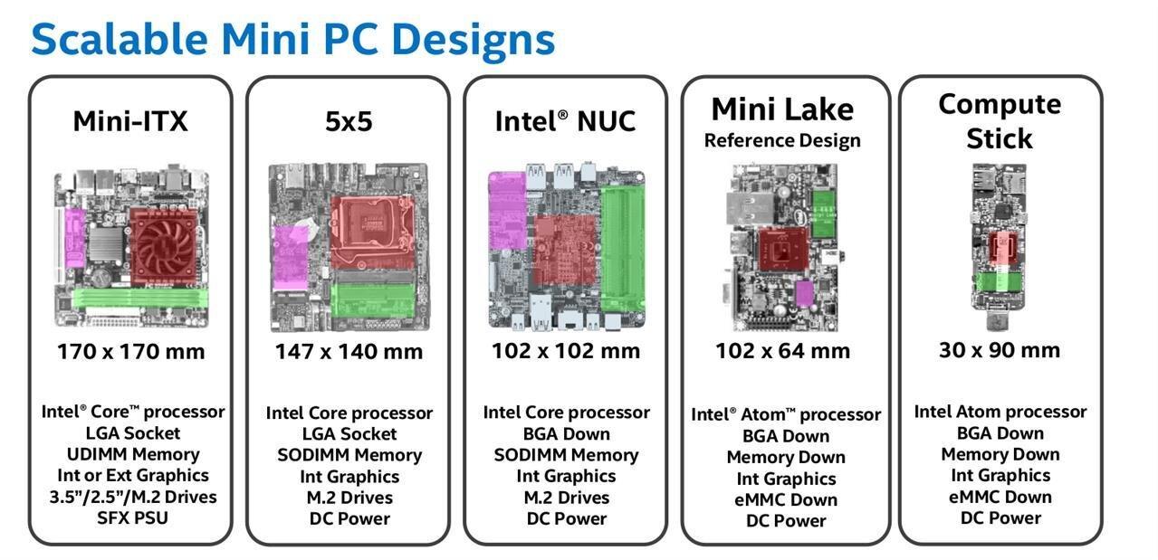 Le Mini STX est une réalité : le barebone ASRock DeskMini 110 est là, quelles alternatives ?