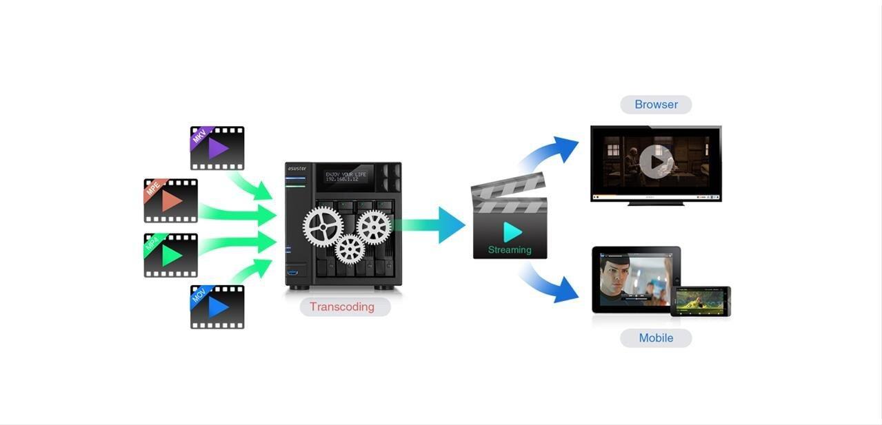AiVideo et LooksGood 2.0 bêta : Asustor met à jour ses applications multimédia